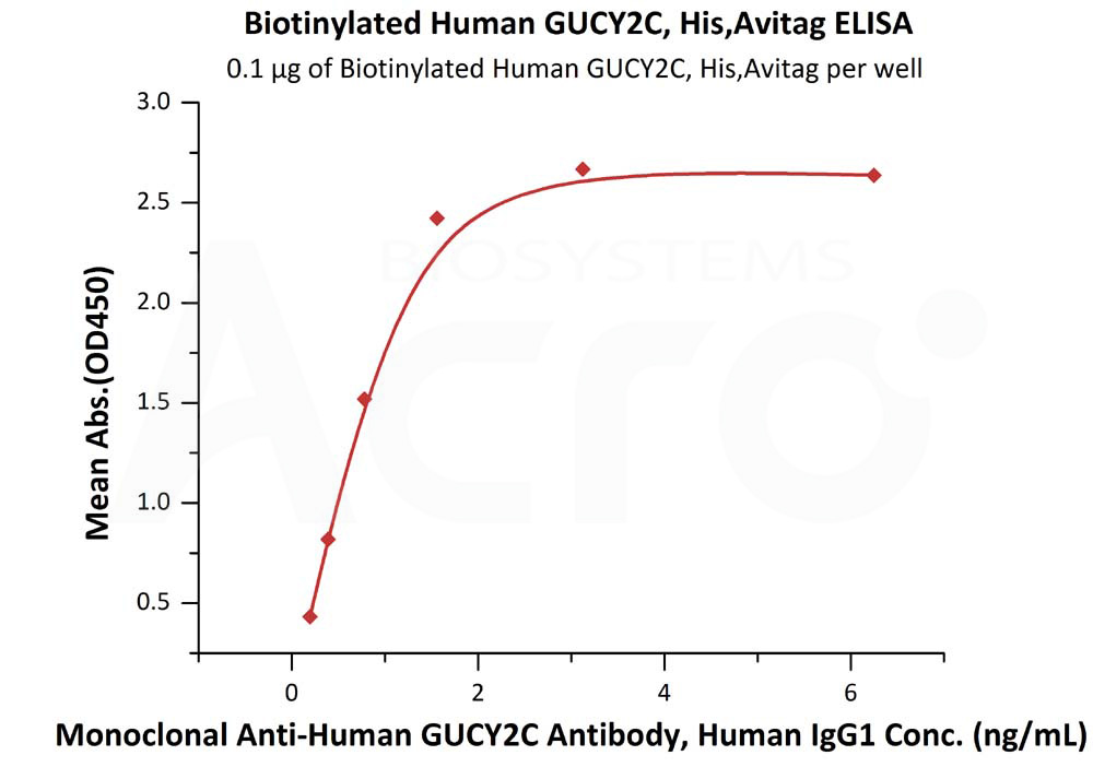 Biotinylated Human GUCY2C, His,AvitagBiotinylated Human GUCY2C, His,Avitag (Cat. No. GUC-H82E9) ELISA bioactivity