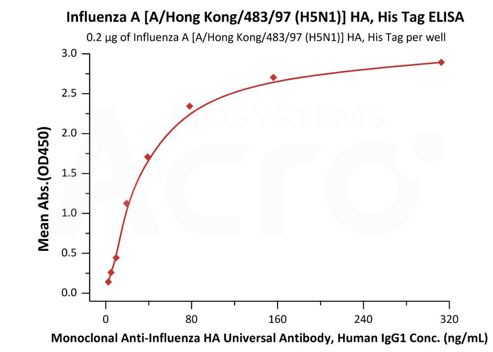 Influenza A [A/Hong Kong/483/97 (H5N1)] HA, His TagInfluenza A [A/Hong Kong/483/97 (H5N1)] HA, His Tag (Cat. No. HA1-V5229) ELISA bioactivity
