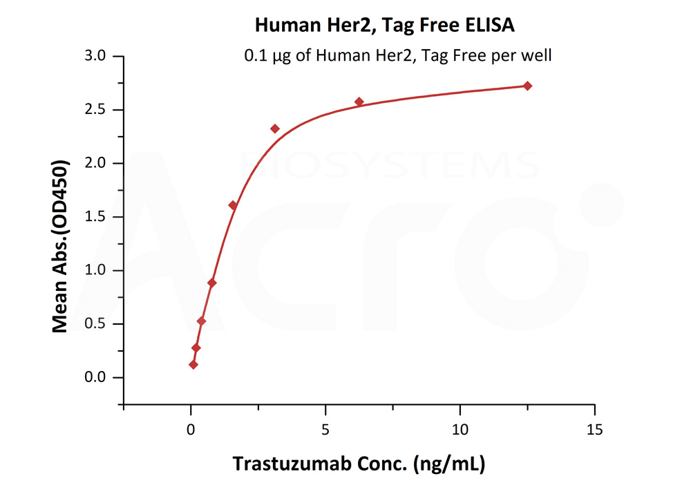 Human Her2, Tag FreeHuman Her2, Tag Free (Cat. No. HE2-H5212) ELISA bioactivity