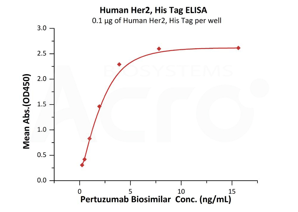 Human Her2, His TagHuman Her2, His Tag (Cat. No. HE2-H5225) ELISA bioactivity