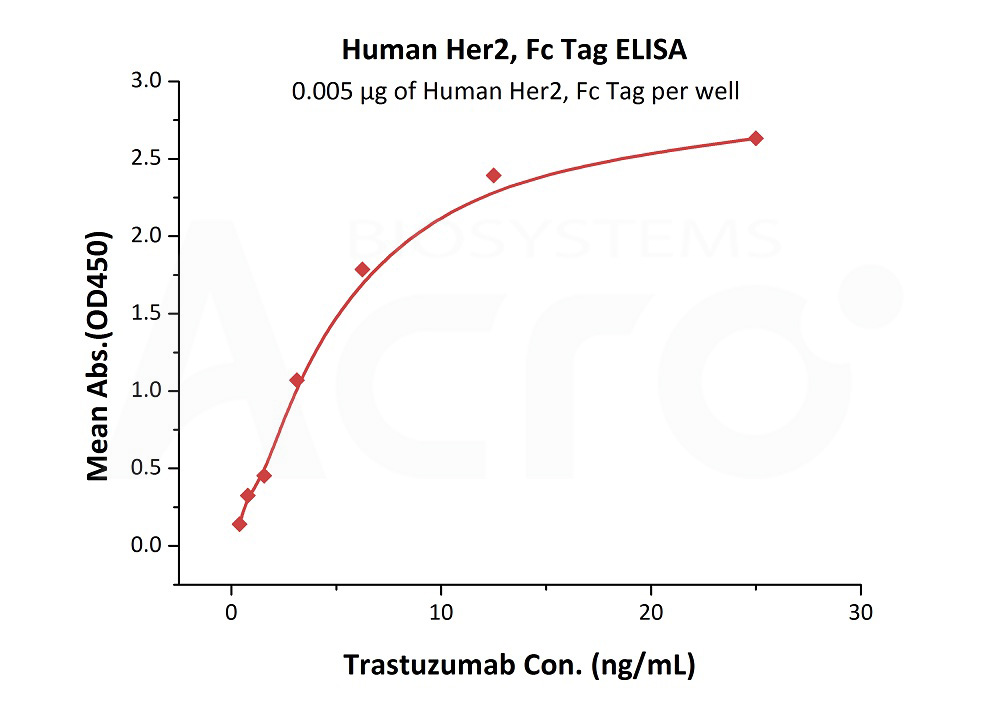 Human Her2, Fc TagHuman Her2, Fc Tag (Cat. No. HE2-H5253) ELISA bioactivity