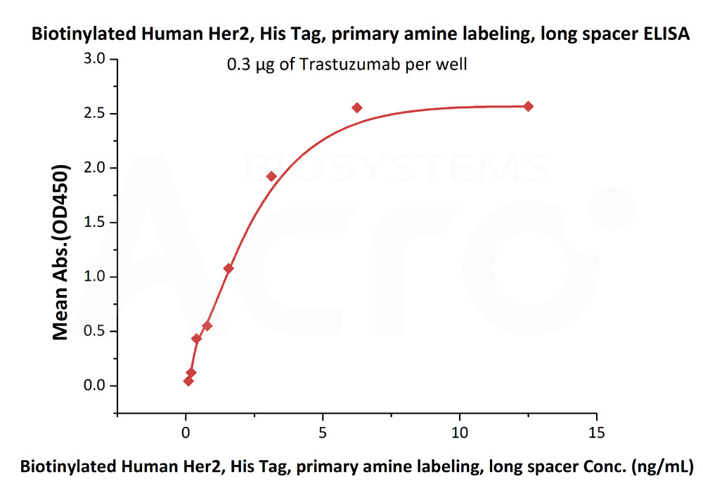 Biotinylated Human Her2, Superior SensitivityBiotinylated Human Her2, Superior Sensitivity (Cat. No. HE2-H822R) ELISA bioactivity