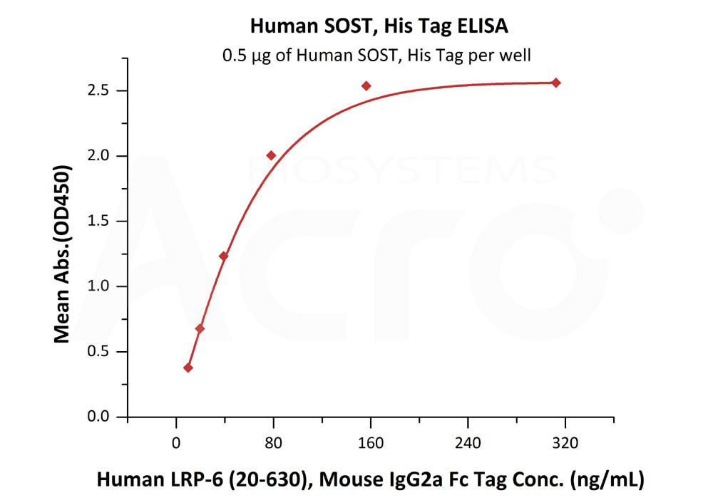 Human SOST, His TagHuman SOST, His Tag (Cat. No. HST-H5245) ELISA bioactivity