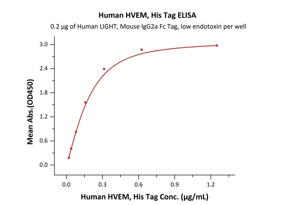 Human HVEM, His TagHuman HVEM, His Tag (Cat. No. HVM-H52E9) ELISA bioactivity