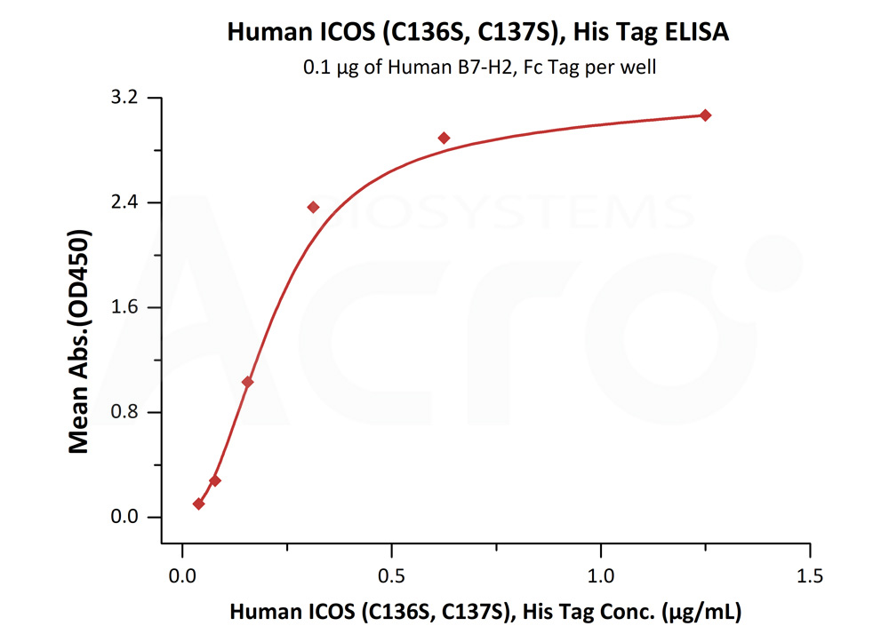 Human ICOS (C136S, C137S), His TagHuman ICOS (C136S, C137S), His Tag (Cat. No. ICS-H52H6) ELISA bioactivity
