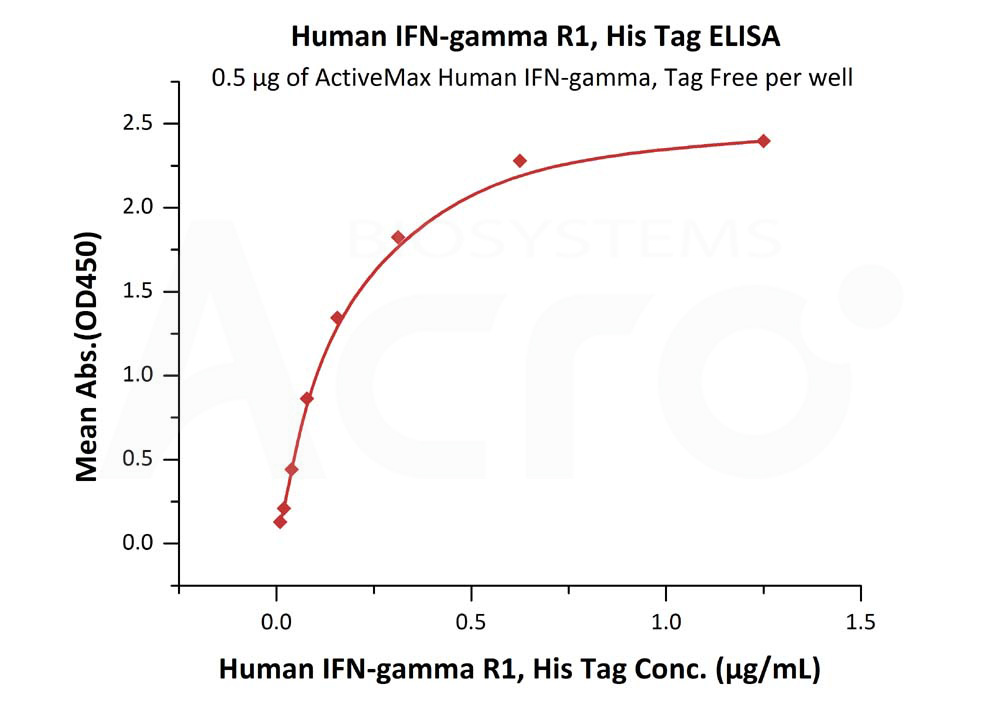 Human IFN-gamma R1, His TagHuman IFN-gamma R1, His Tag (Cat. No. IF1-H5223) ELISA bioactivity