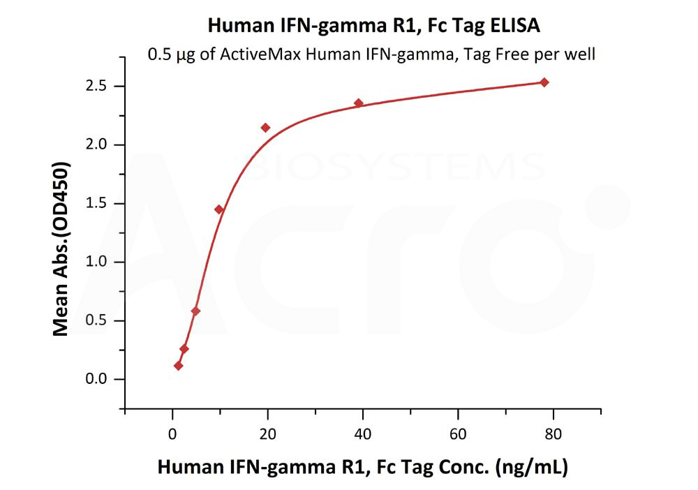 Human IFN-gamma R1, Fc TagHuman IFN-gamma R1, Fc Tag (Cat. No. IF1-H5254) ELISA bioactivity