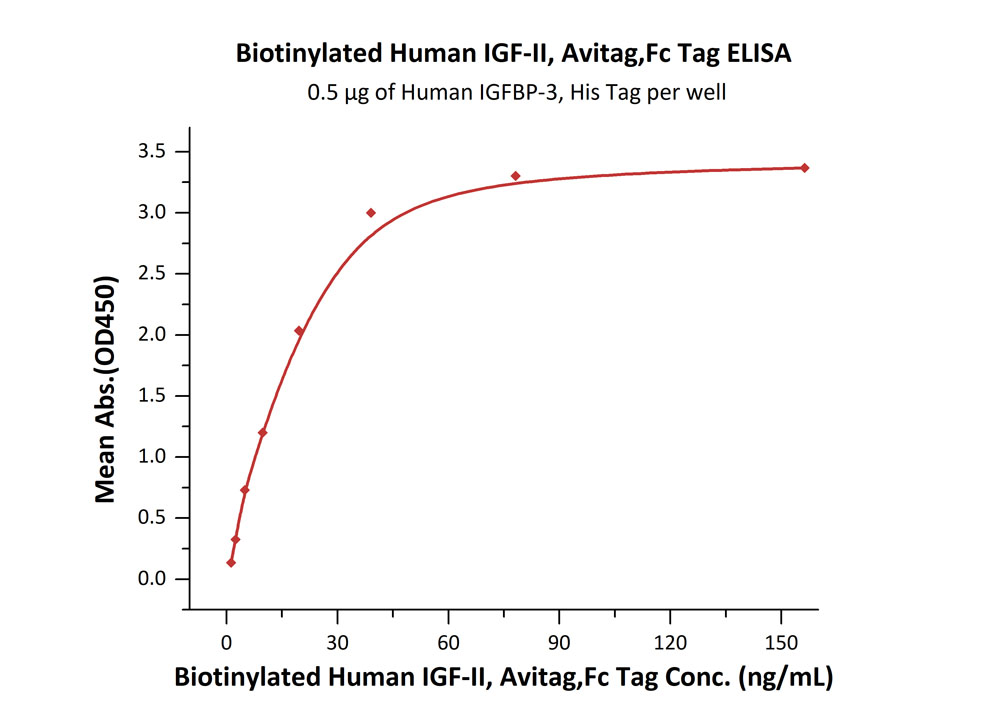 Biotinylated Human IGF-II, Avitag,Fc TagBiotinylated Human IGF-II, Avitag,Fc Tag (Cat. No. IG2-H82F9) ELISA bioactivity