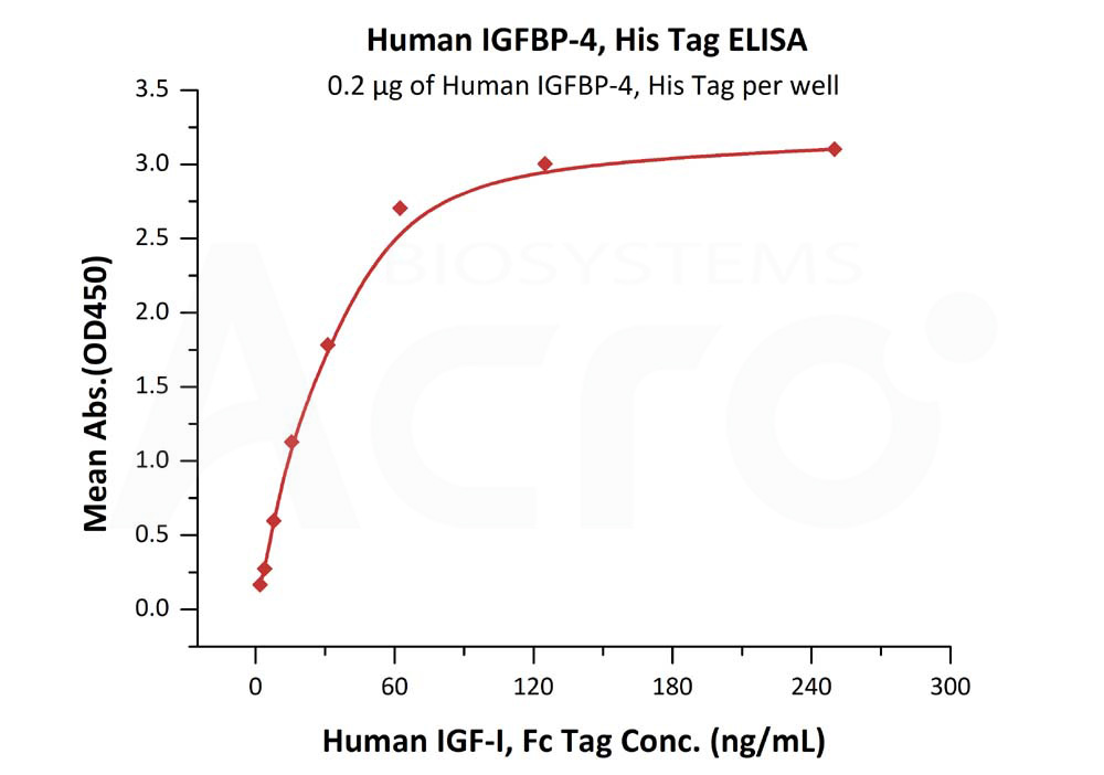 Human IGFBP-4, His TagHuman IGFBP-4, His Tag (Cat. No. IG4-H52E4) ELISA bioactivity