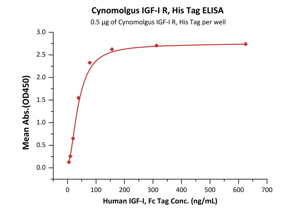 Cynomolgus IGF-I R, His TagCynomolgus IGF-I R, His Tag (Cat. No. IGR-C5225) ELISA bioactivity