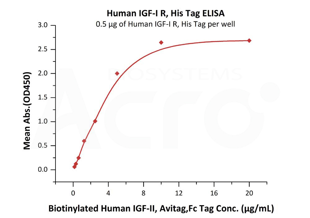 Human IGF-I R, His TagHuman IGF-I R, His Tag (Cat. No. IGR-H5229) ELISA bioactivity