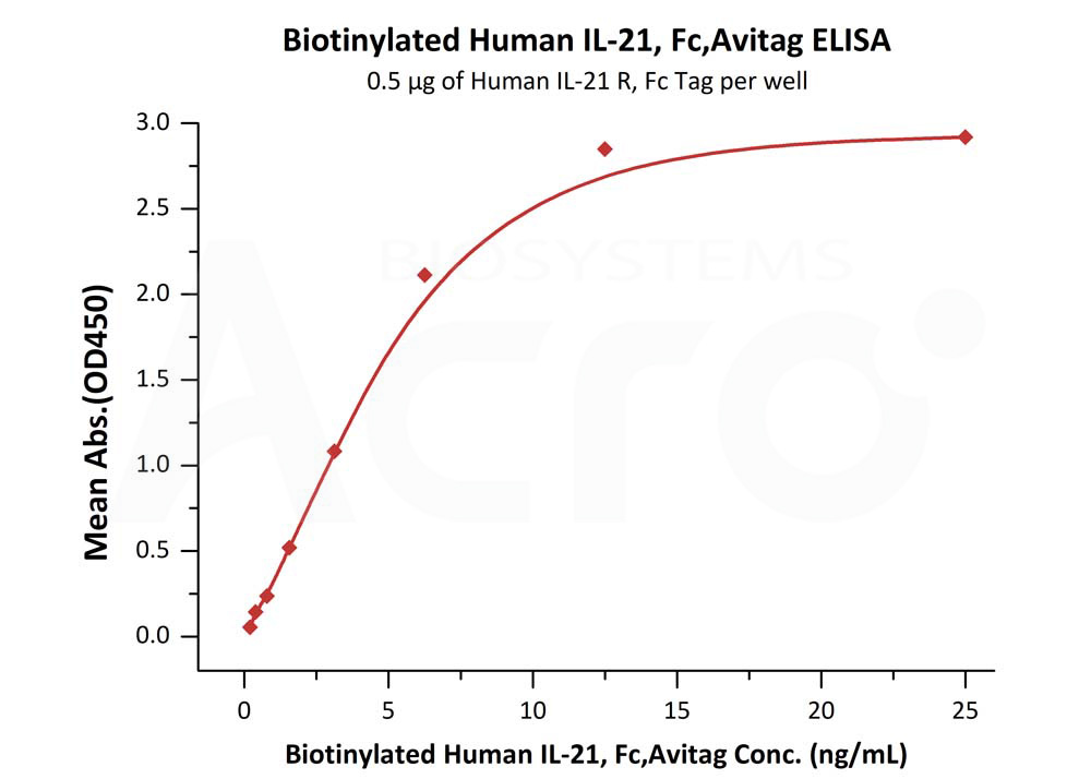 Biotinylated Human IL-21, Fc,AvitagBiotinylated Human IL-21, Fc,Avitag (Cat. No. IL1-H82F7) ELISA bioactivity