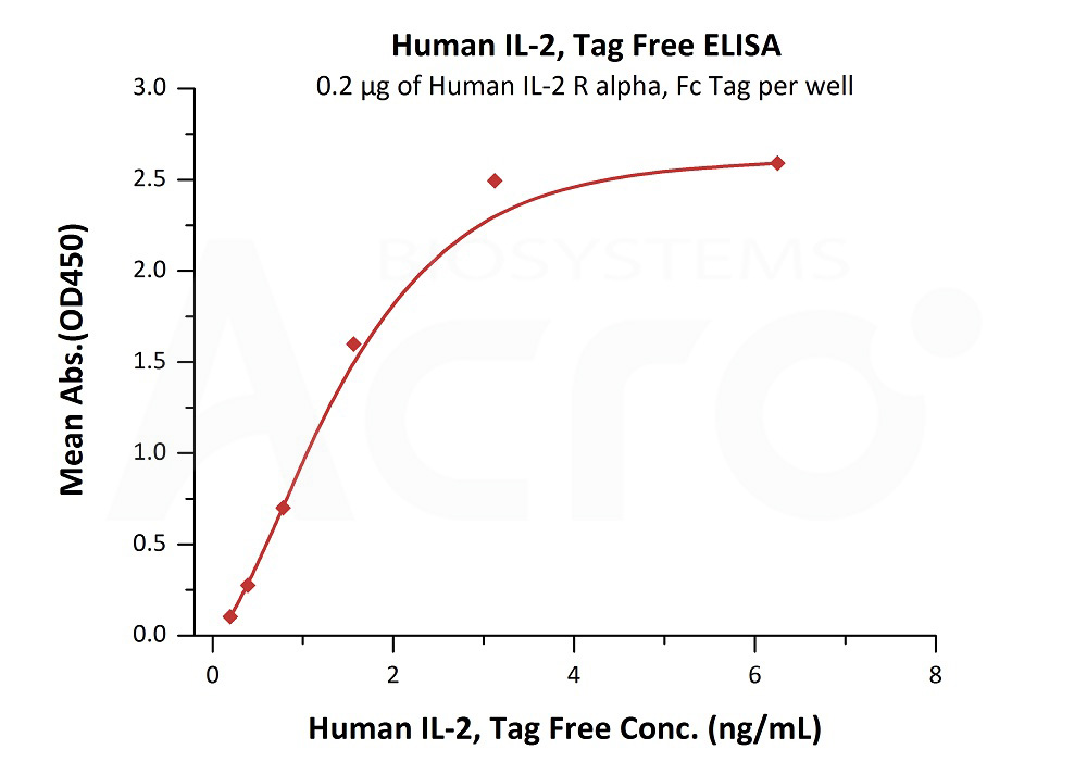Human IL-2, Tag FreeHuman IL-2, Tag Free (Cat. No. IL2-H4113) ELISA bioactivity