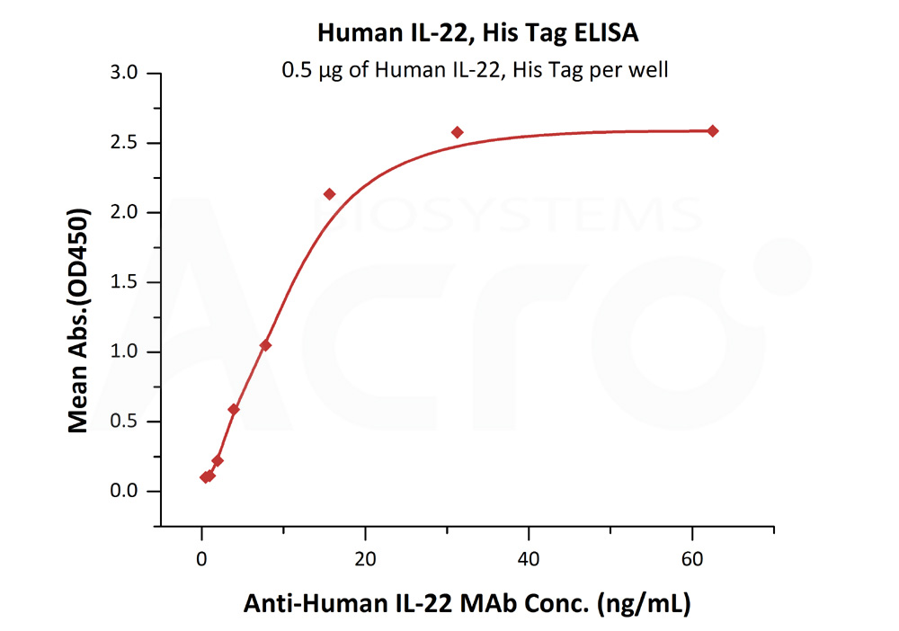 Human IL-22, His TagHuman IL-22, His Tag (Cat. No. IL2-H524a) ELISA bioactivity