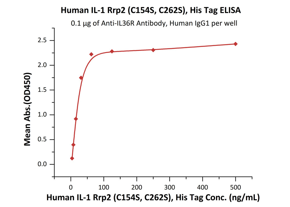 Human IL-1 Rrp2 (C154S, C262S), His TagHuman IL-1 Rrp2 (C154S, C262S), His Tag (Cat. No. IL2-H52H4) ELISA bioactivity