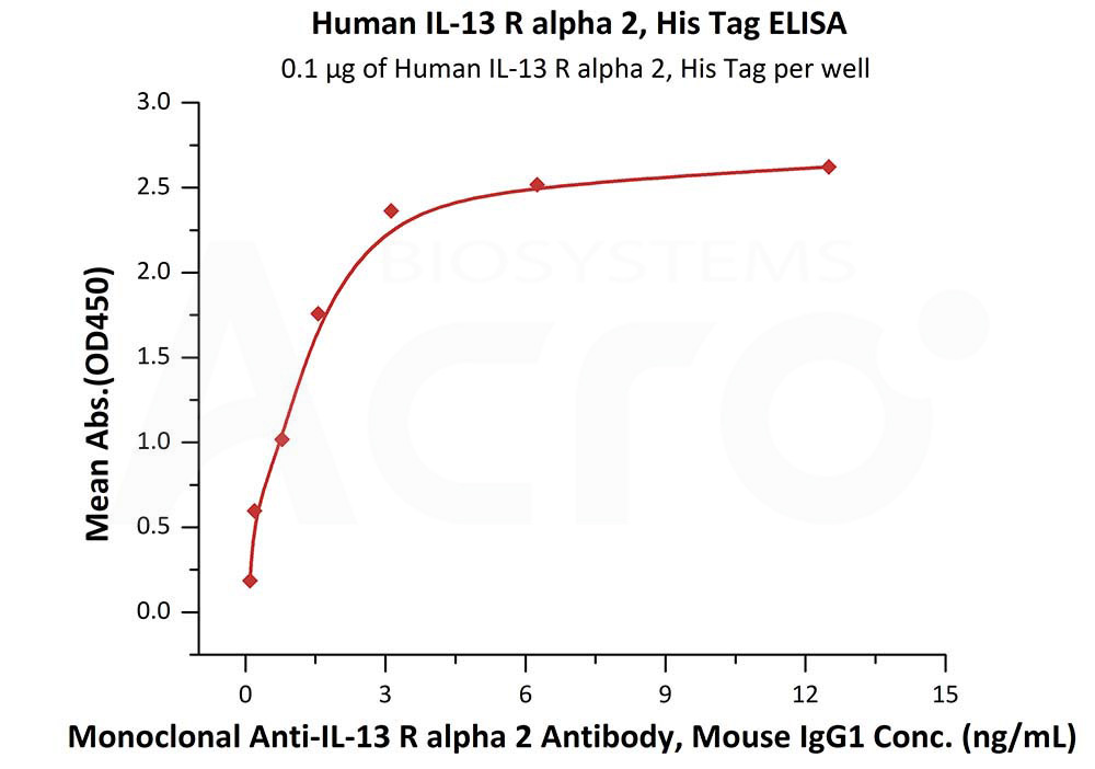 Human IL-13 R alpha 2, His TagHuman IL-13 R alpha 2, His Tag (Cat. No. IL2-H52H5) ELISA bioactivity