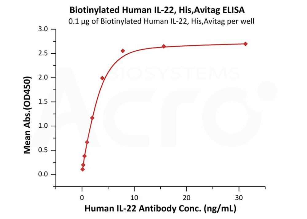 Biotinylated Human IL-22, His,Avitag™Biotinylated Human IL-22, His,Avitag™ (Cat. No. IL2-H8247) ELISA bioactivity