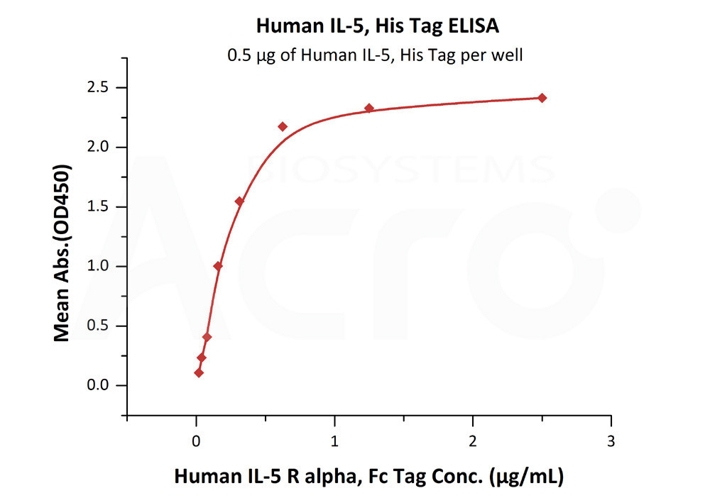 Human IL-5, His TagHuman IL-5, His Tag (Cat. No. IL5-H52H3) ELISA bioactivity