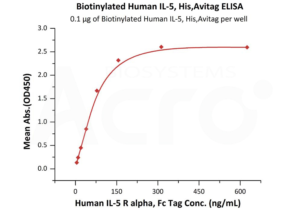 Biotinylated Human IL-5, His,AvitagBiotinylated Human IL-5, His,Avitag (Cat. No. IL5-H82Q5) ELISA bioactivity