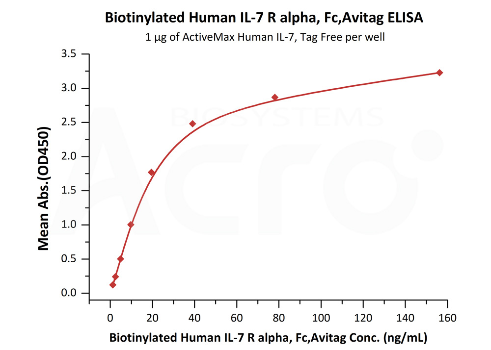 Biotinylated Human IL-7 RA / CD127, Fc TagBiotinylated Human IL-7 RA / CD127, Fc Tag (Cat. No. IL7-H82F8) ELISA bioactivity