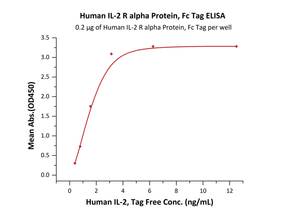 Human IL-2 R alpha Protein, Fc Tag (HPLC-verified)Human IL-2 R alpha Protein, Fc Tag (HPLC-verified) (Cat. No. ILA-H5251) ELISA bioactivity