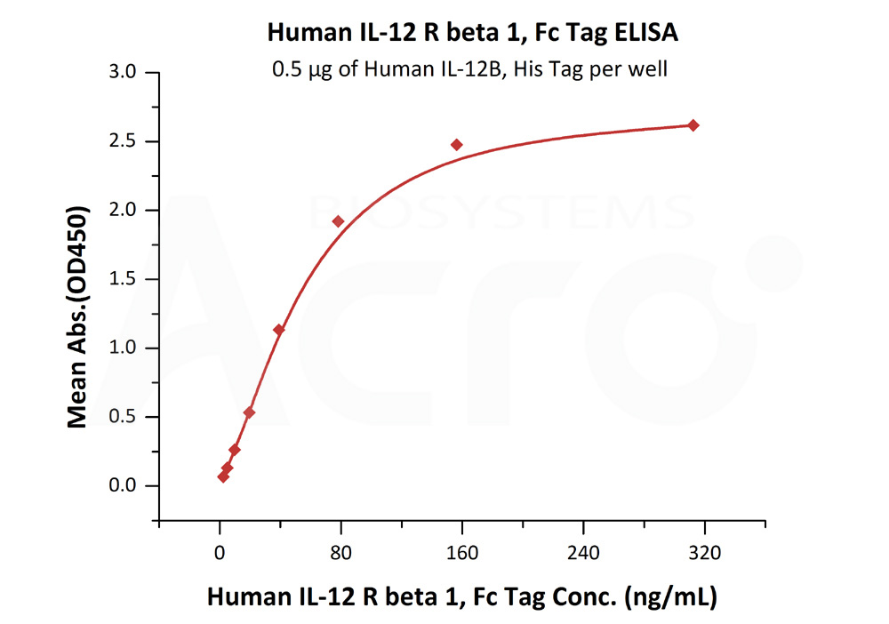 Human IL-12 R beta 1, Fc TagHuman IL-12 R beta 1, Fc Tag (Cat. No. ILB-H5255) ELISA bioactivity