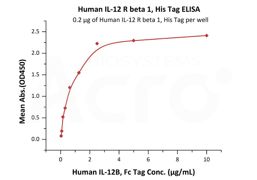 Human IL-12 R beta 1, His TagHuman IL-12 R beta 1, His Tag (Cat. No. ILB-H52H9) ELISA bioactivity