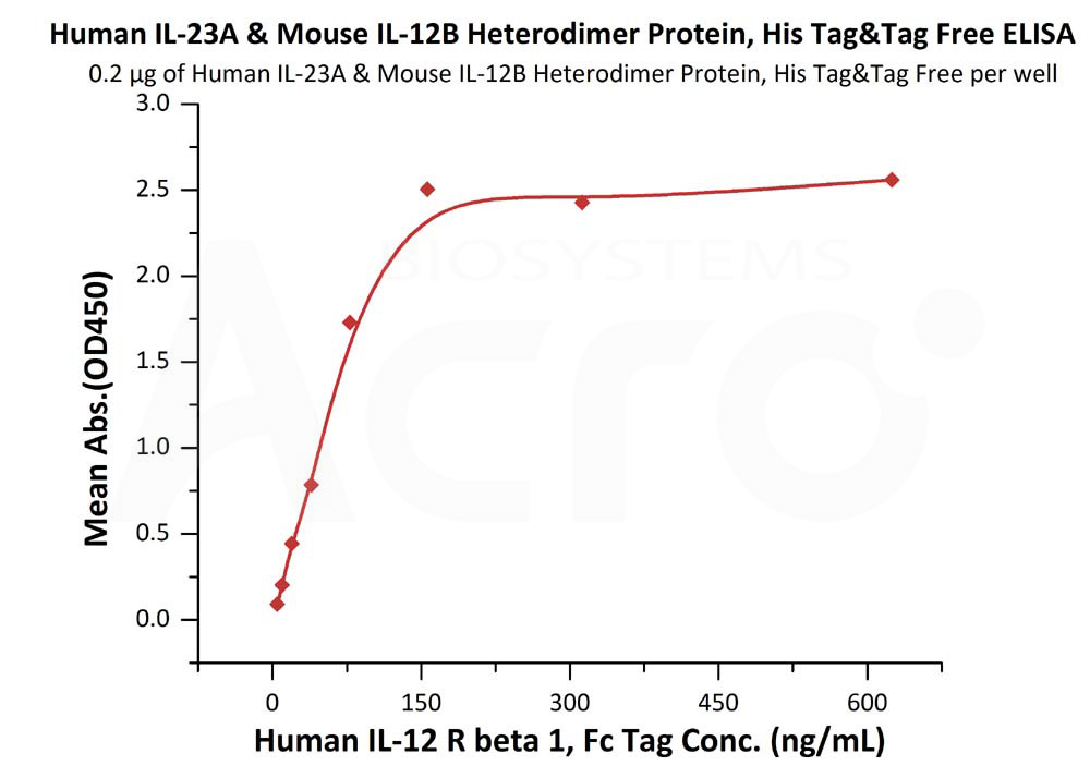 Human IL-23A & Mouse IL-12B Heterodimer Protein, His Tag&Tag FreeHuman IL-23A & Mouse IL-12B Heterodimer Protein, His Tag&Tag Free (Cat. No. ILB-HM52W6) ELISA bioactivity