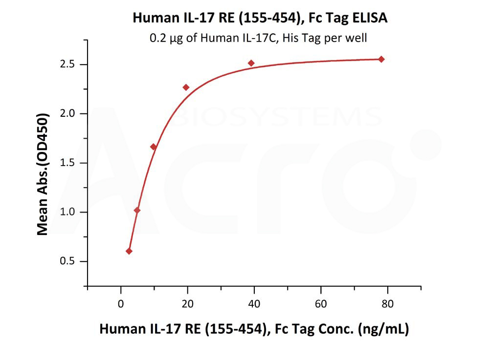 Human IL-17 RE (155-454), Fc TagHuman IL-17 RE (155-454), Fc Tag (Cat. No. ILE-H5256) ELISA bioactivity