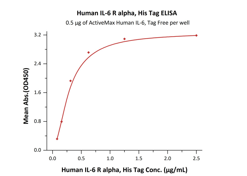 Human IL-6 R alpha, His TagHuman IL-6 R alpha, His Tag (Cat. No. ILR-H4223) ELISA bioactivity