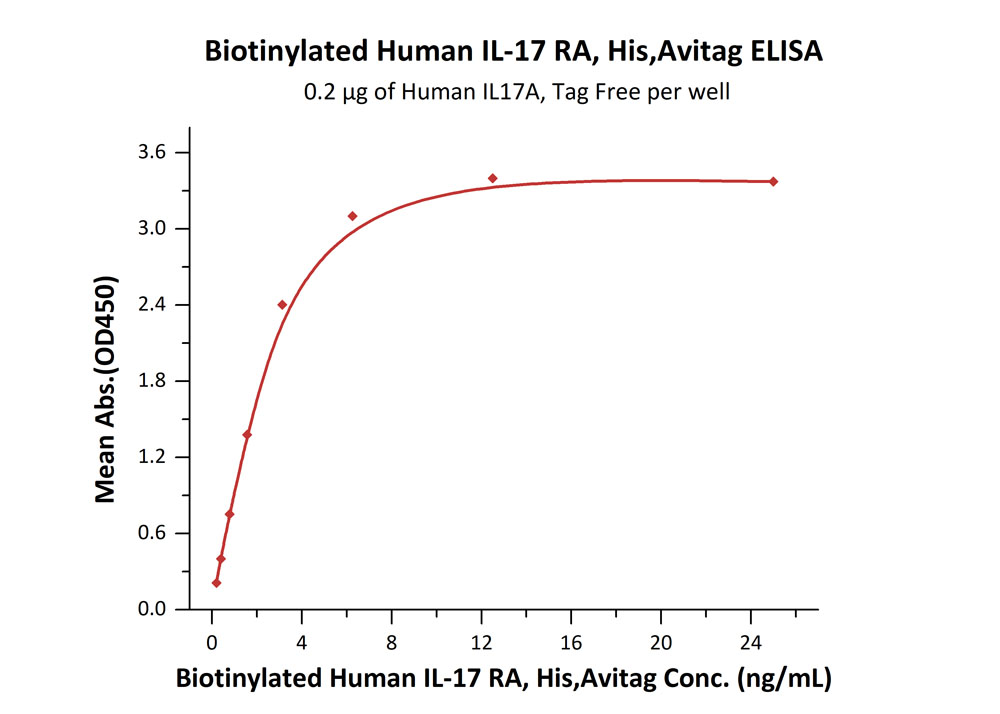 Biotinylated Human IL-17 RA, His TagBiotinylated Human IL-17 RA, His Tag (Cat. No. ILR-H82E5) ELISA bioactivity