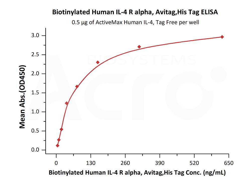 Biotinylated Human IL-4 R alpha / CD124, His TagBiotinylated Human IL-4 R alpha / CD124, His Tag (Cat. No. ILR-H82E9) ELISA bioactivity