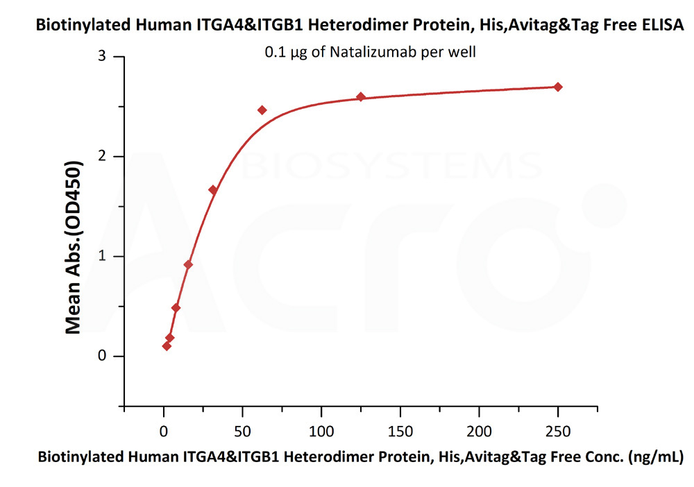 Biotinylated Human ITGA4&ITGB1 Heterodimer Protein, His,Avitag&Tag FreeBiotinylated Human ITGA4&ITGB1 Heterodimer Protein, His,Avitag&Tag Free (Cat. No. IT1-H82W1) ELISA bioactivity