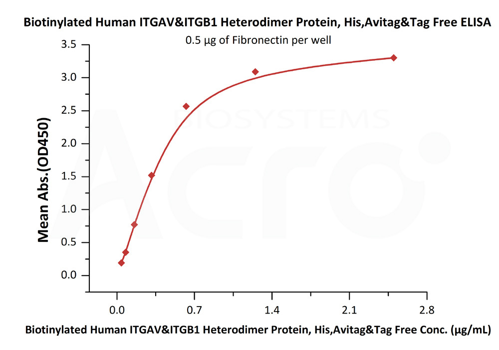 Biotinylated Human ITGAV & ITGB1 Heterodimer ProteinBiotinylated Human ITGAV & ITGB1 Heterodimer Protein (Cat. No. IT1-H82W6) ELISA bioactivity