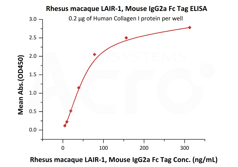 Rhesus macaque LAIR-1, Mouse IgG2a Fc TagRhesus macaque LAIR-1, Mouse IgG2a Fc Tag (Cat. No. LA1-C52A3) ELISA bioactivity