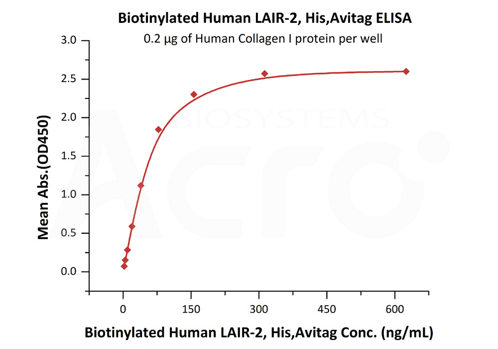 Biotinylated Human LAIR-2, His,AvitagBiotinylated Human LAIR-2, His,Avitag (Cat. No. LA2-H82E4) ELISA bioactivity
