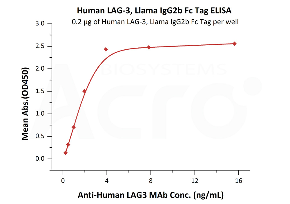 Human LAG-3, Llama IgG2b Fc Tag, low endotoxinHuman LAG-3, Llama IgG2b Fc Tag, low endotoxin (Cat. No. LA3-H525c) ELISA bioactivity
