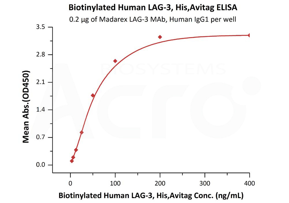 Biotinylated  Human LAG-3, His Tag, Avi TagBiotinylated  Human LAG-3, His Tag, Avi Tag (Cat. No. LA3-H82E5) ELISA bioactivity