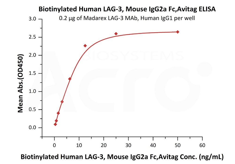 Biotinylated Human LAG-3, Mouse IgG2a Fc Tag, Avi TagBiotinylated Human LAG-3, Mouse IgG2a Fc Tag, Avi Tag (Cat. No. LA3-H82F3) ELISA bioactivity