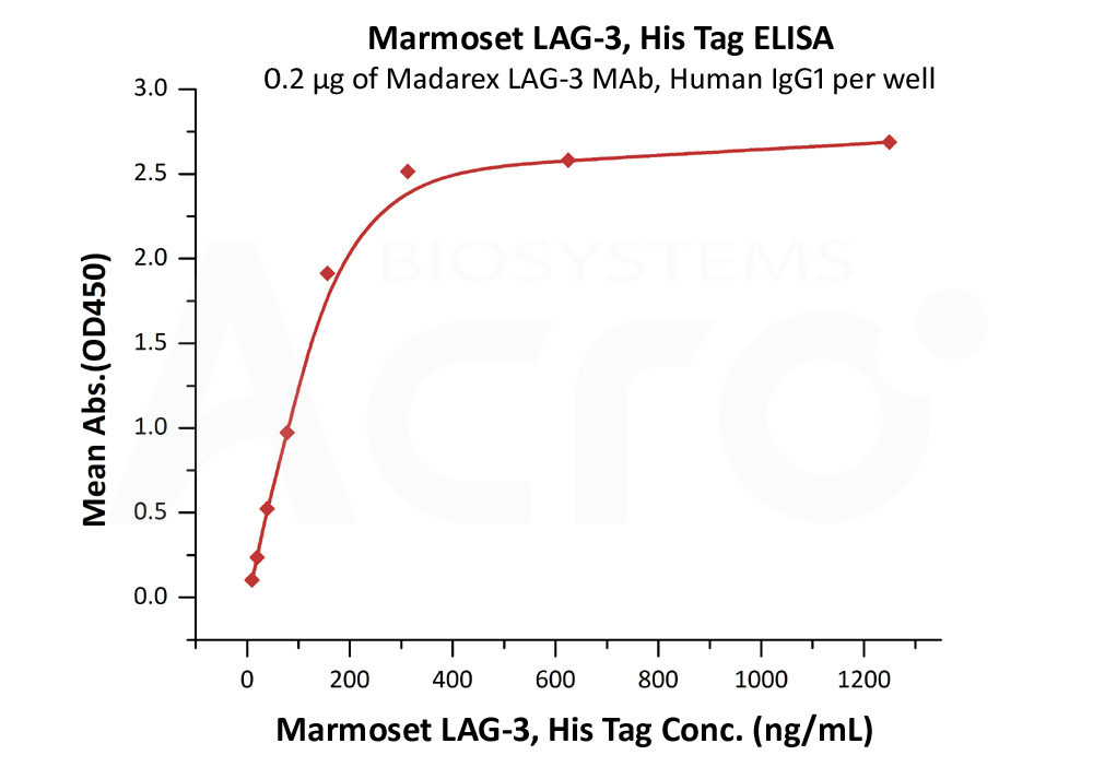 Marmoset LAG-3Marmoset LAG-3 (Cat. No. LA3-M52Ha) ELISA bioactivity