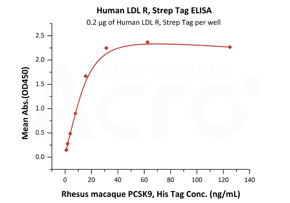 Human LDL R (High Purity), Strep TagHuman LDL R (High Purity), Strep Tag (Cat. No. LDR-H5281) ELISA bioactivity