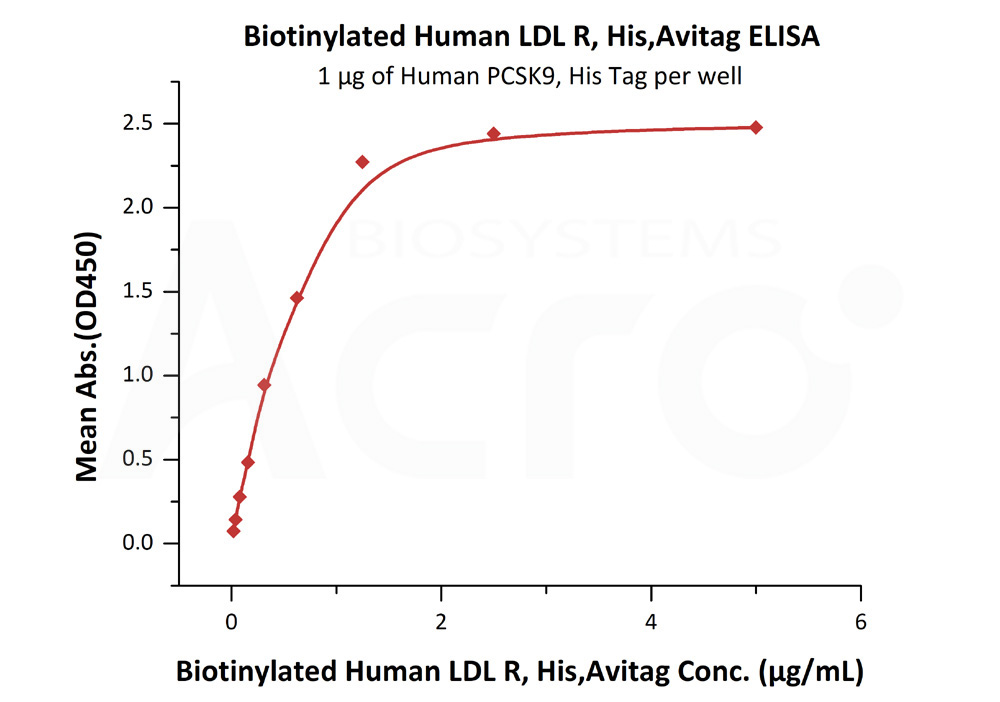 Biotinylated Human LDL R, His,AvitagBiotinylated Human LDL R, His,Avitag (Cat. No. LDR-H82E7) ELISA bioactivity