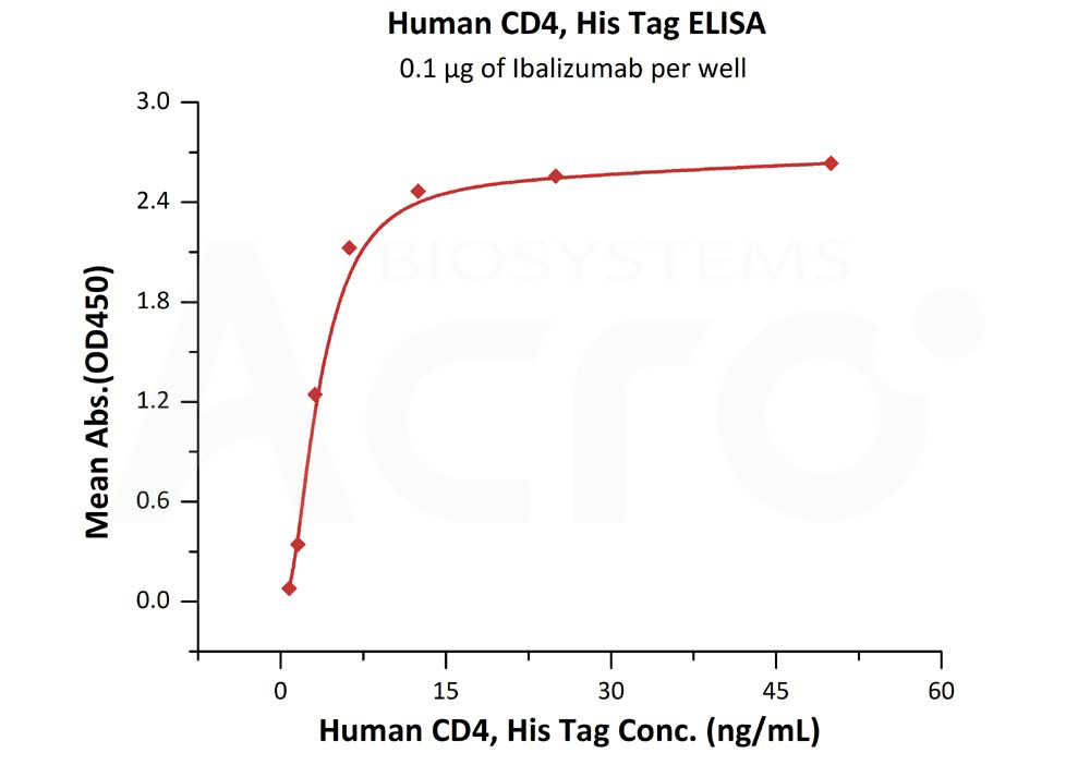 Human CD4, His TagHuman CD4, His Tag (Cat. No. LE3-H5228) ELISA bioactivity