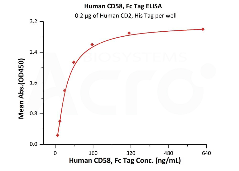 Human CD58, Fc TagHuman CD58, Fc Tag (Cat. No. LF3-H5256) ELISA bioactivity
