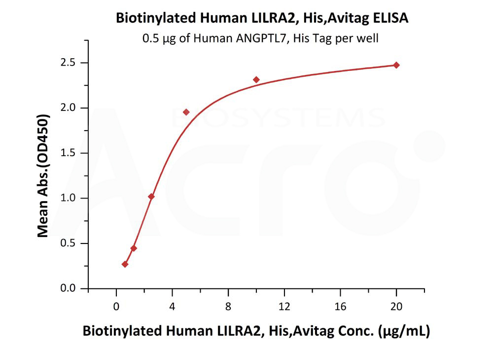 Biotinylated Human LILRA2, His Tag, Avi TagBiotinylated Human LILRA2, His Tag, Avi Tag (Cat. No. LI2-H82E9) ELISA bioactivity
