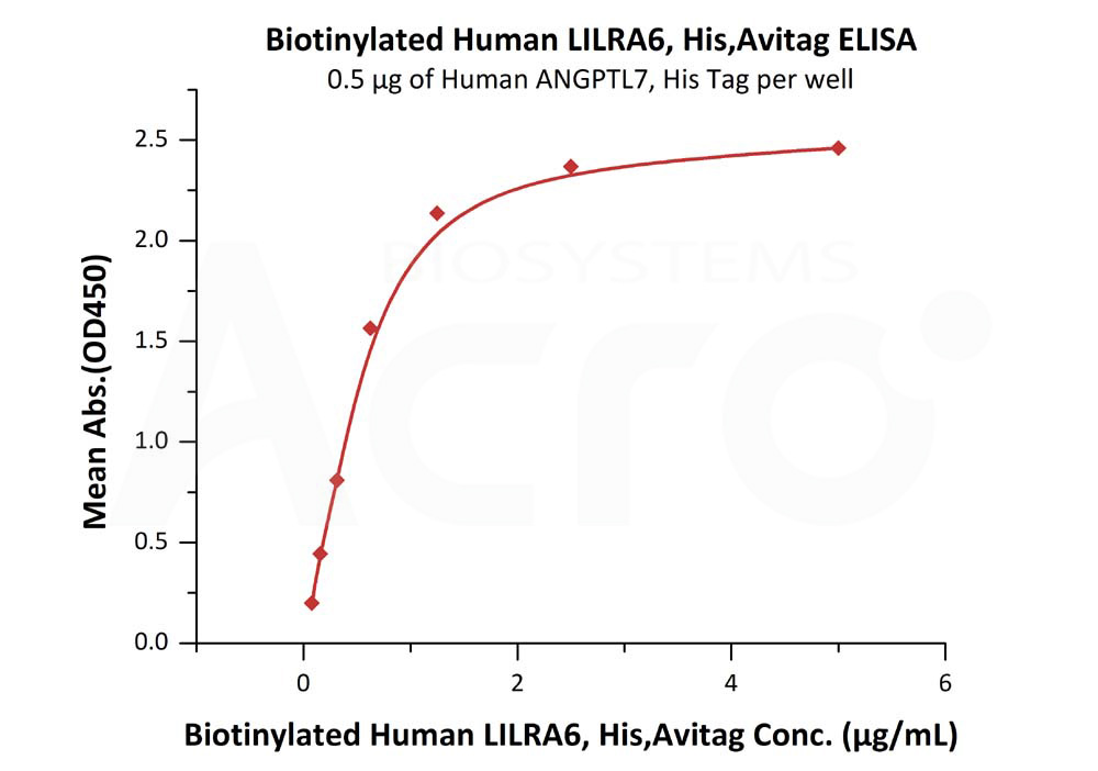 Biotinylated Human LILRA6, His Tag, Avi TagBiotinylated Human LILRA6, His Tag, Avi Tag (Cat. No. LI6-H82E2) ELISA bioactivity
