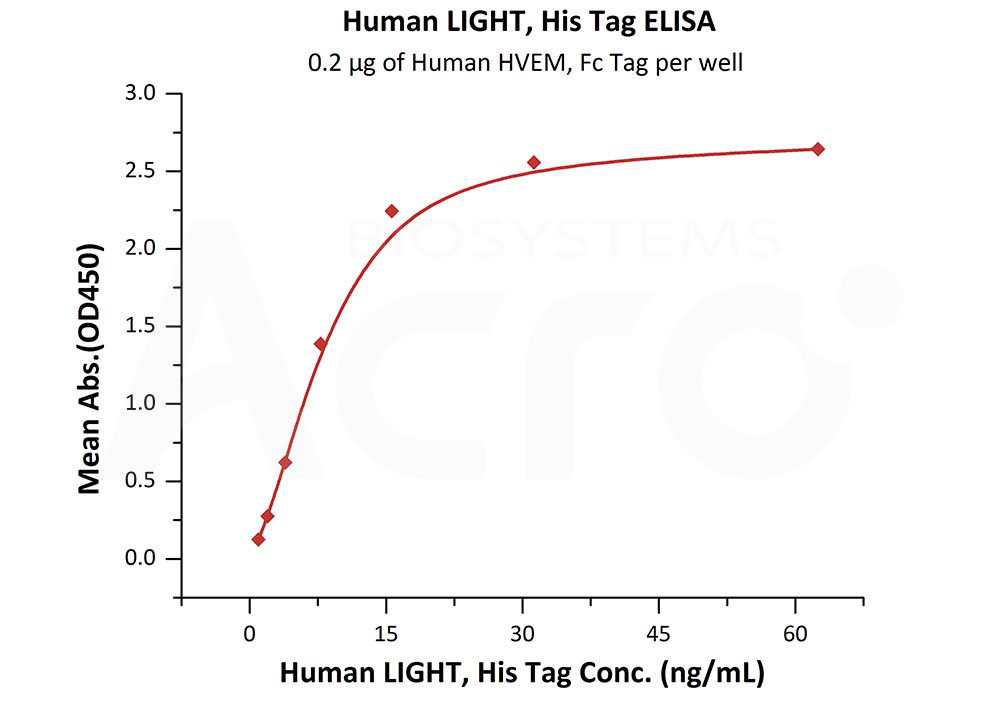 Human LIGHT, His TagHuman LIGHT, His Tag (Cat. No. LIT-H5247) ELISA bioactivity