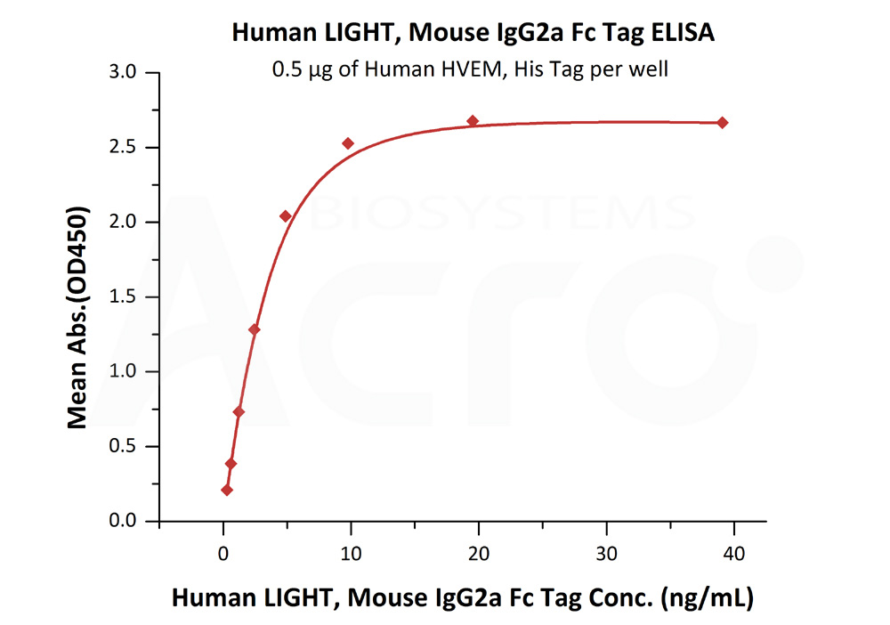 Human LIGHT, Mouse IgG2a Fc Tag, low endotoxinHuman LIGHT, Mouse IgG2a Fc Tag, low endotoxin (Cat. No. LIT-H5256) ELISA bioactivity