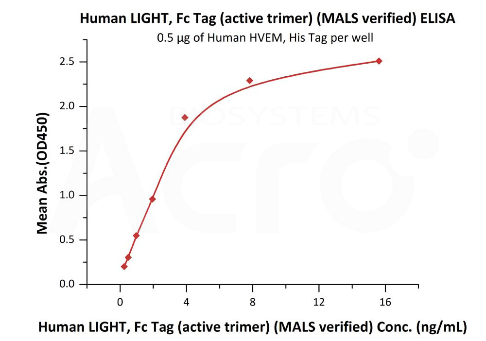 Human LIGHT, Fc Tag (active trimer) (MALS verified)Human LIGHT, Fc Tag (active trimer) (MALS verified) (Cat. No. LIT-H5269) ELISA bioactivity