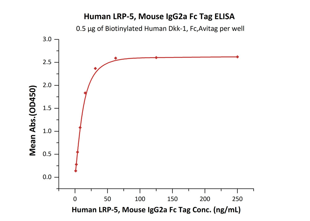 Human LRP-5, Mouse IgG2a Fc TagHuman LRP-5, Mouse IgG2a Fc Tag (Cat. No. LR5-H5254) ELISA bioactivity